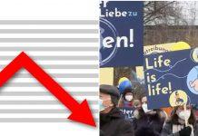 Broj pobačaja u Njemačkoj na godišnjoj razini pao
